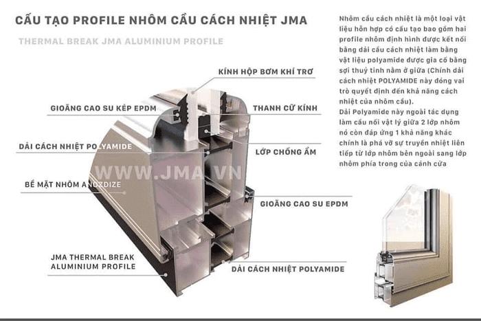 Cấu tạo profile cửa nhôm JMA cầu cách nhiệt
