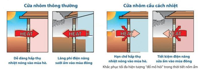 Hình minh họa khả năng cách nhiệt của cửa nhôm cầu cách nhiệt
