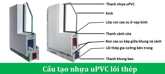 Cấu tạo cửa nhựa lõi thép uPVC kính thường
