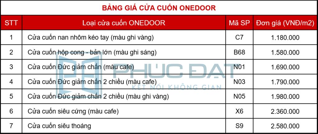 Bảng báo giá cửa cuốn Onedoor 2021 giá tốt tại Phúc Đạt.